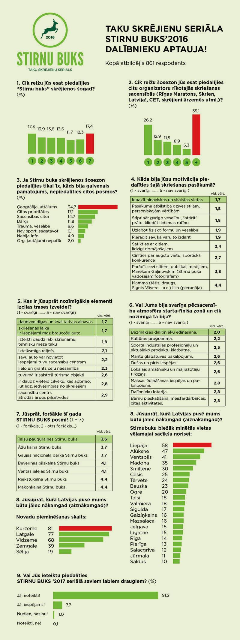 Aptaujas_anketa_zala